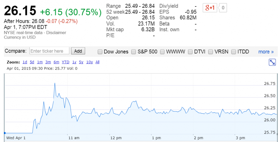 GoDaddy shares opened at $26.15 per share, 30% higher than anticipated