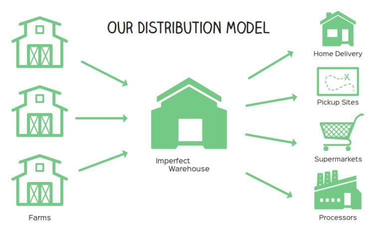 Imperfect Fruit - Distribution Model