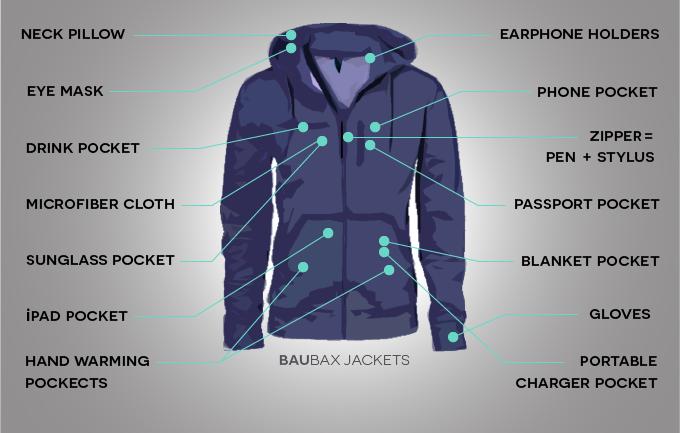 Baubax Jacket Details(II)